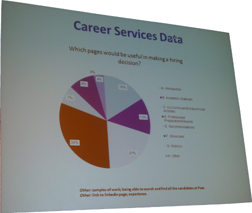 Career Services Data